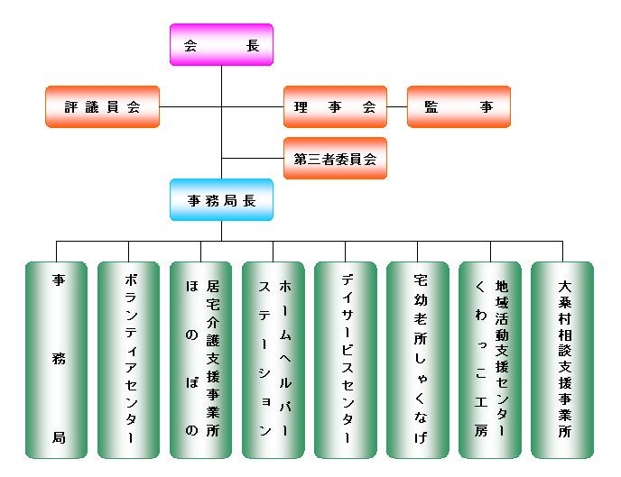 法人組織図